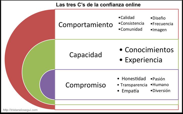componentes-de-la-confianza-online-tristan-elosegui