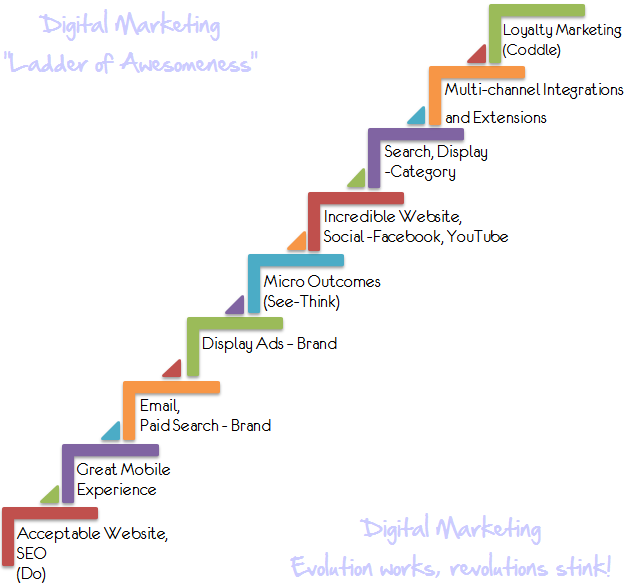 digital_marketing_ladder_of_magnificient_success-1
